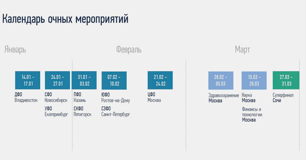 расписание полуфиналов по регионам