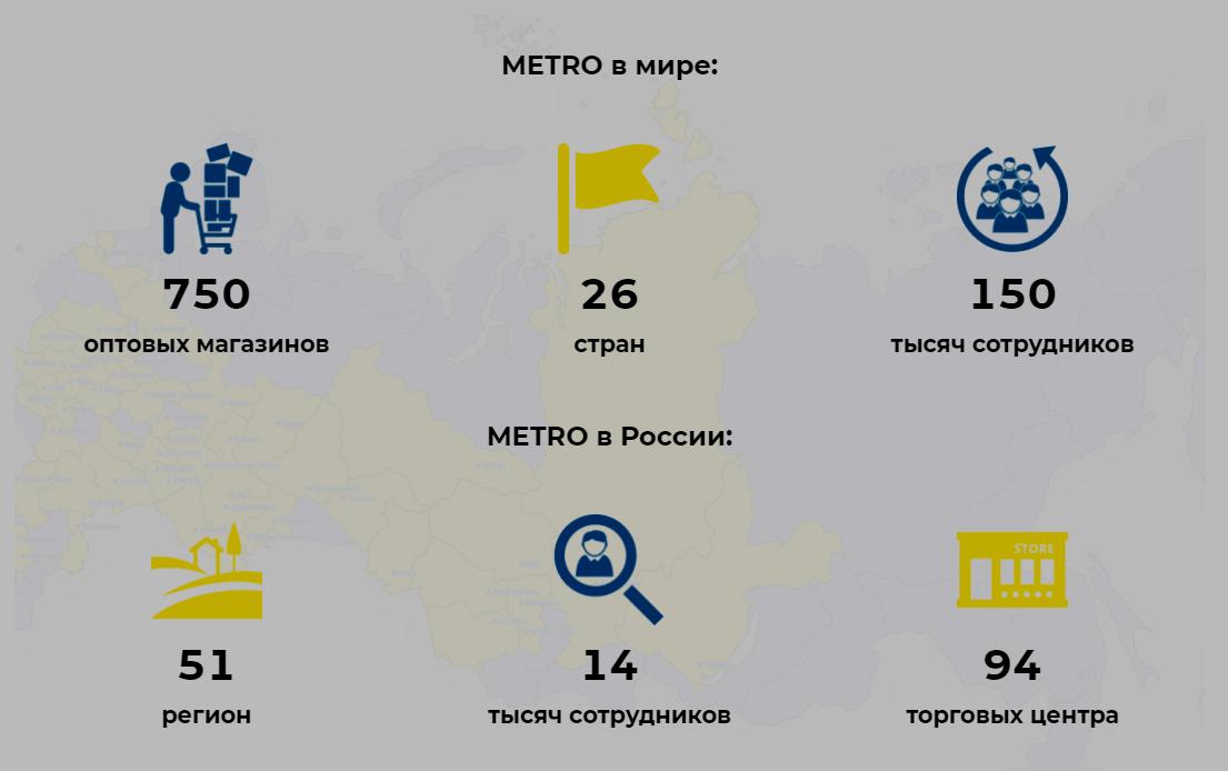 metro работа, сотрудники и собеседование
