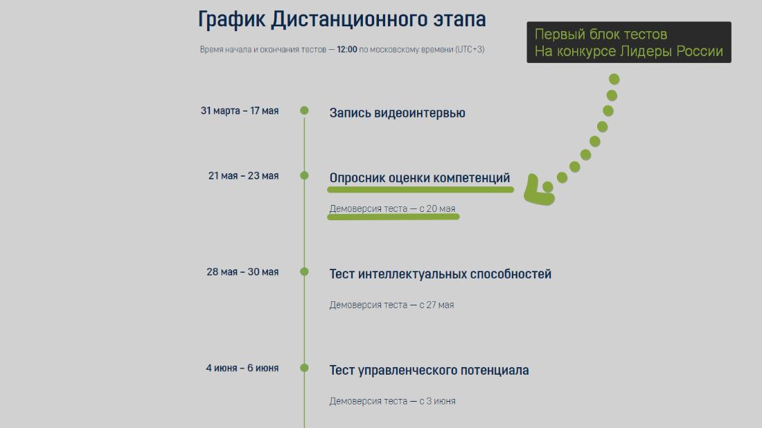график тестов лидеры России
