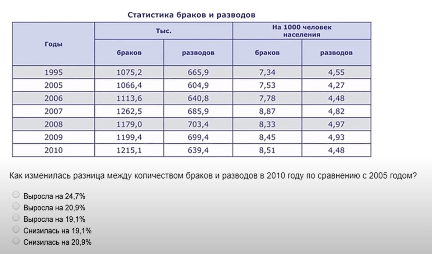 пример числового теста на конкурсе кадрового президентского резерва